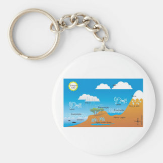 cycle of the water basic round button keychain