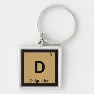 D - Tabla periódica de la química de la música de