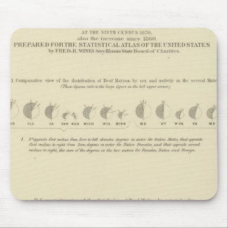 Deaf Mutes, Statistical US Lithograph 1870 Mouse Pad