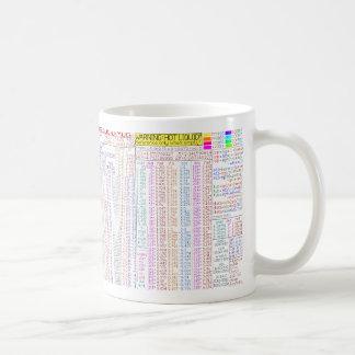 Debug-u-Mug. Programmers' Quick Reference Mug. Coffee Mug