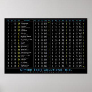 DEC / HEX / OCT / ASCII Table Poster