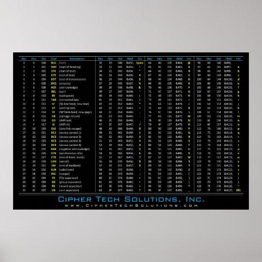 DEC/tabla del MALEFICIO/de OCT/ASCII Póster