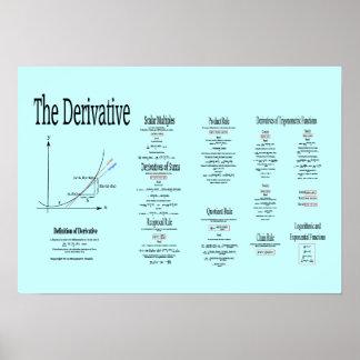 Definición derivada, derivados de la función póster