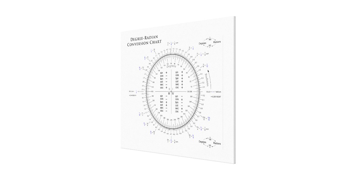 Degree-Radian Conversion Chart with Pi and Tau Canvas