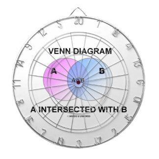 Del diagrama de Venn entrecruzado con B Tablero De Dardos