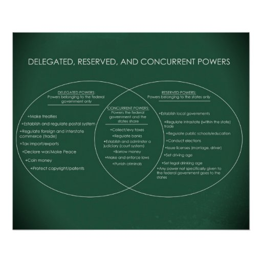 Delegated Reserved Concurrent Powers Updated Poster