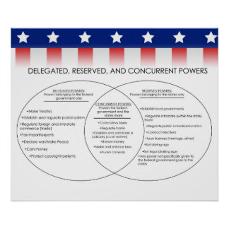 Delegated, Reserved, Concurrent Powers  *UPDATED* Poster