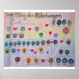 Der Ring des Nibelungen Family Tree Poster