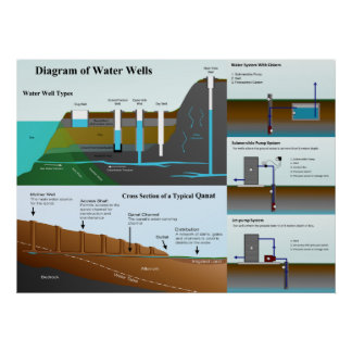 Detailed Diagram of Water Well Types and Functions Poster