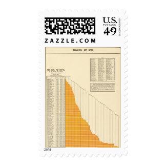 Deuda neta municipal sellos postales