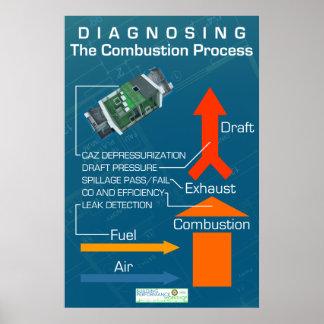 Diagnóstico del proceso de la combustión póster