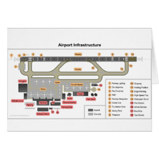 Diagram Basic Layout Infrastructure of an Airport Card
