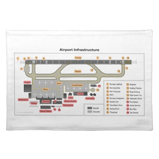 Diagram Basic Layout Infrastructure of an Airport Placemat