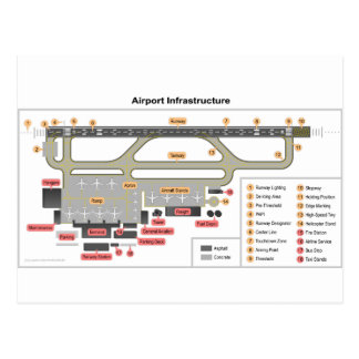 Diagram Basic Layout Infrastructure of an Airport Postcard