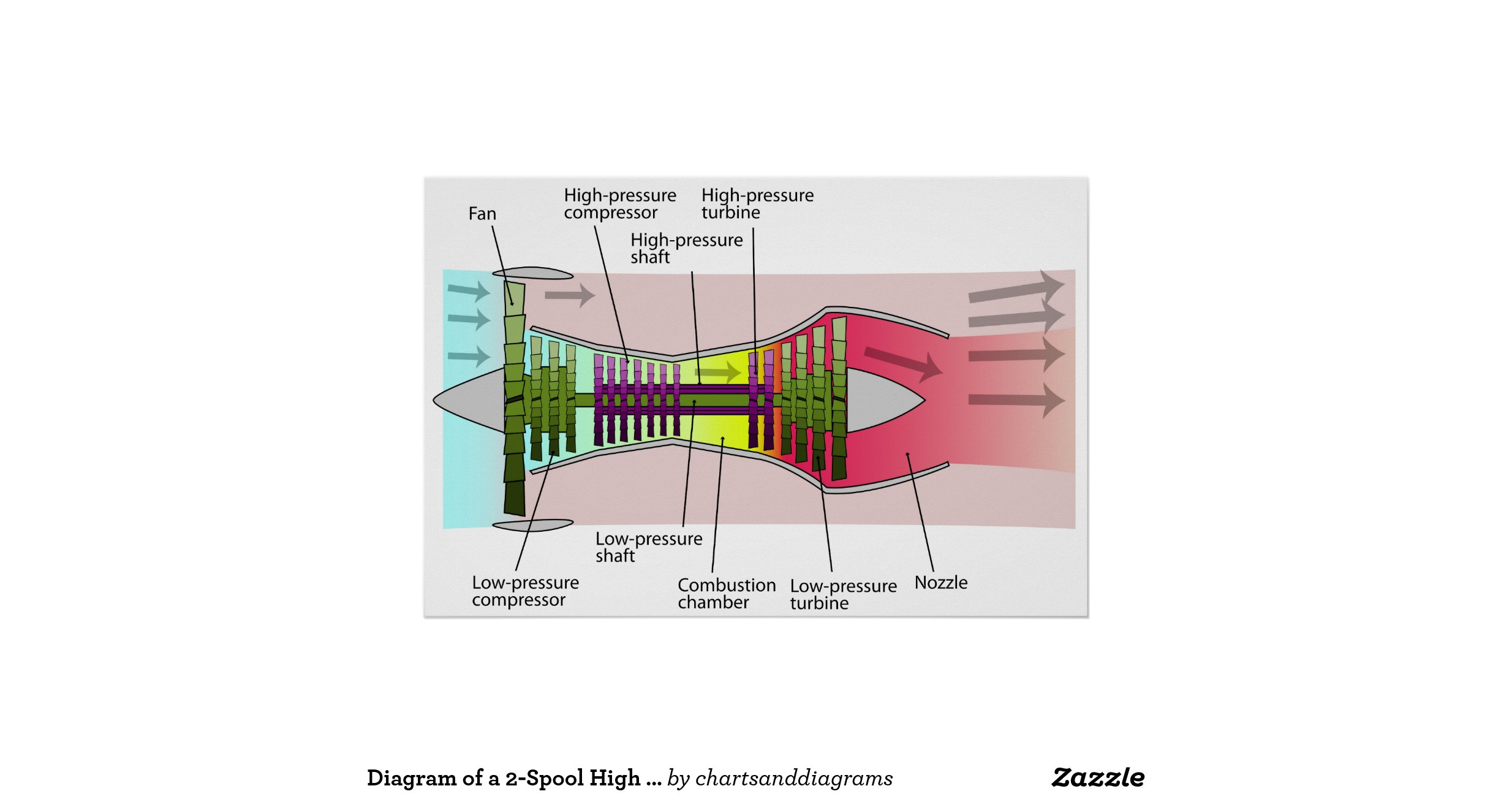 diagram of a 2 spool high bypass turbofan engine poster rc220291a4a8541acb60cfe981fb21ffa a62cn