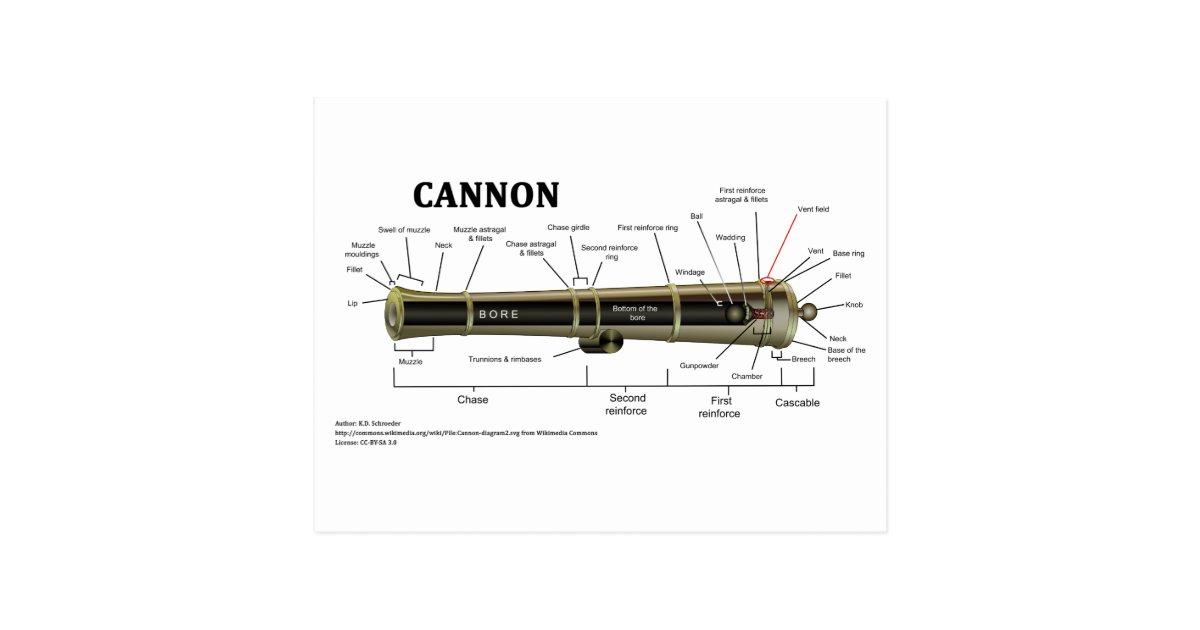 diagram of a cannon postcard