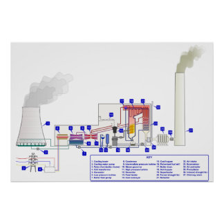 Diagram of a Coal Fired Thermal Power Station Posters