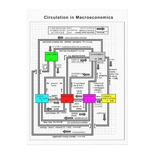 Diagram of a Functional Macroeconomics System Gallery Wrap Canvas