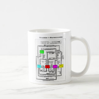 Diagram of a Functional Macroeconomics System Classic White Coffee Mug