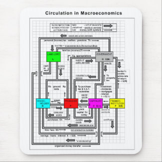 Diagram of a Functional Macroeconomics System Mouse Pad