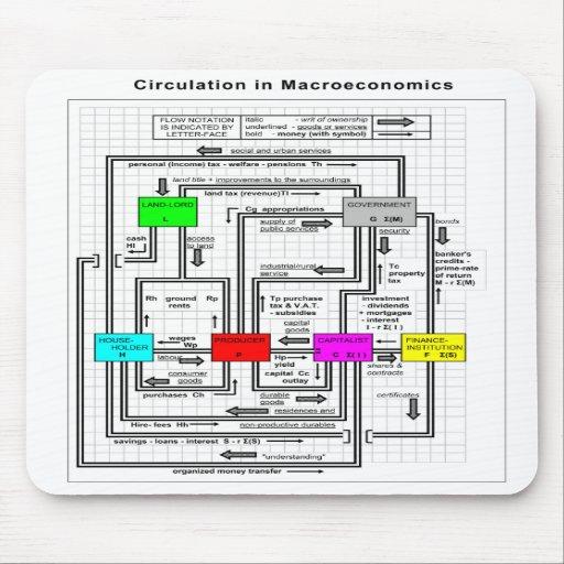 Diagram of a Functional Macroeconomics System Mousepad