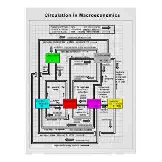 Diagram of a Functional Macroeconomics System Poster
