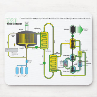 Diagram of a Molten Salt Nuclear Fission Reactor Mouse Pad