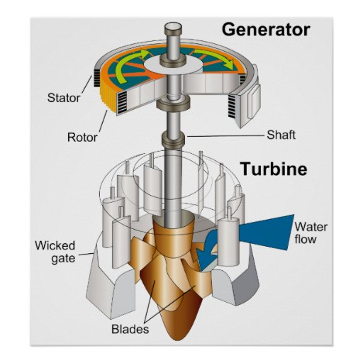 diagram of a water turbine rotary engine generator poster zazzle