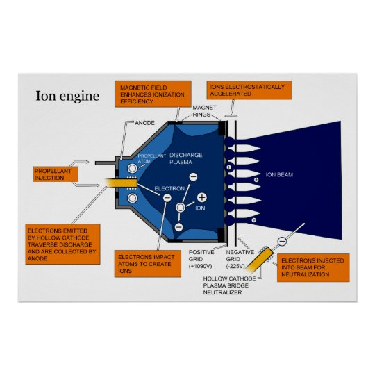 diagram of an ion propulsion system engine poster zazzle diagram of an ion propulsion system engine poster