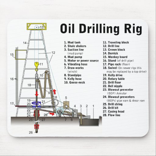 Diagram Of An Oil Drilling Rig Tower Mouse Pad