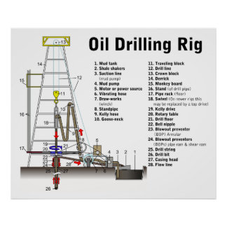 Diagram of an Oil Drilling Rig Tower Print