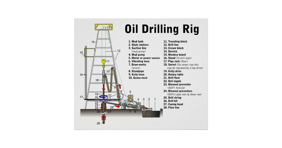 Diagram of an Oil Drilling Rig Tower Poster | Zazzle