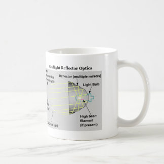 Diagram of Basic Headlight Reflector Optics Coffee Mug