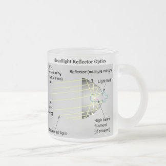 Diagram of Basic Headlight Reflector Optics Frosted Glass Coffee Mug