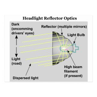Diagram of Basic Headlight Reflector Optics Postcard
