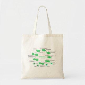 Diagram of Chloroplast Replication Cycle Budget Tote Bag