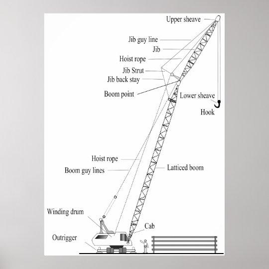 Diagram    of Crawler    Type    Derrick Construction Crane Poster