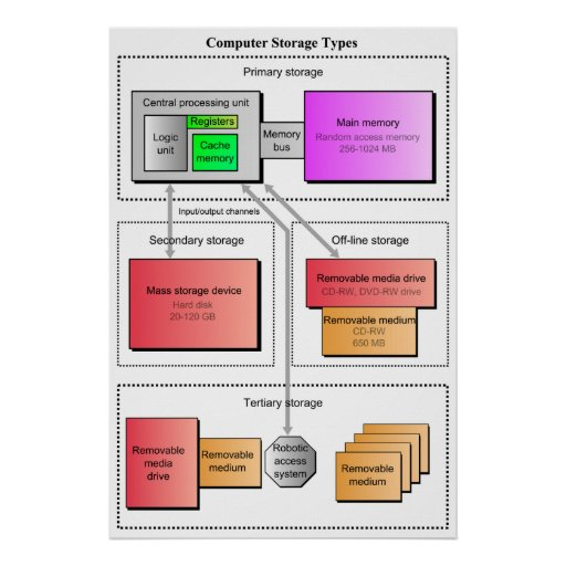 Diagram Of Different Computer Data Storage Types Poster