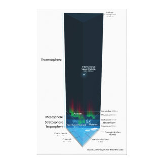 Diagram of Earth's Atmosphere Stretched Canvas Print