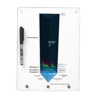 Diagram of Earth's Atmosphere Dry-Erase Board