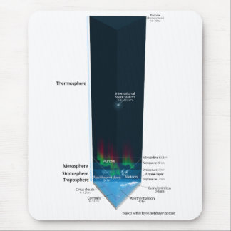 Diagram of Earth's Atmosphere Mouse Pad