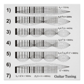 Diagram of Guitar Tuning by Fret Print