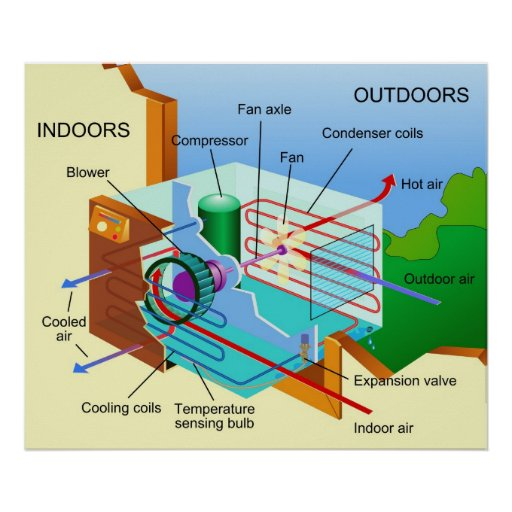 Diagram    of How an    Air Conditioning       Unit    Works Poster   Zazzle