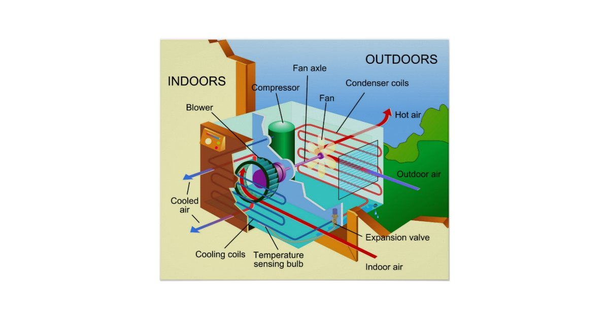 Diagram Of How An Air Conditioning Unit Works Poster