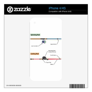 Diagram of spinning rod and baitcasting rod vector iPhone 4 decal
