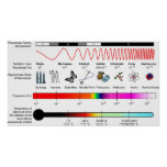 Diagram of the Electromagnetic Spectrum Properties Posters