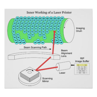 Diagram of the Inner Working of a Laser Printer Poster