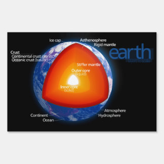 Diagram of the Layers of Planet Earth Lawn Signs
