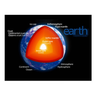 Diagram of the Layers of Planet Earth Post Card