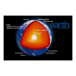 Diagram of the Layers of Planet Earth Poster